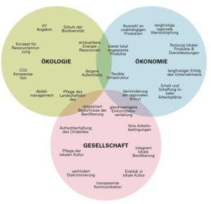 Schematische Abbildung des drei Säulen Modells für nachhaltige Entwicklung. Ökologie, Gesellschaft und Ökonomie bilden die drei Grundpfeiler.
